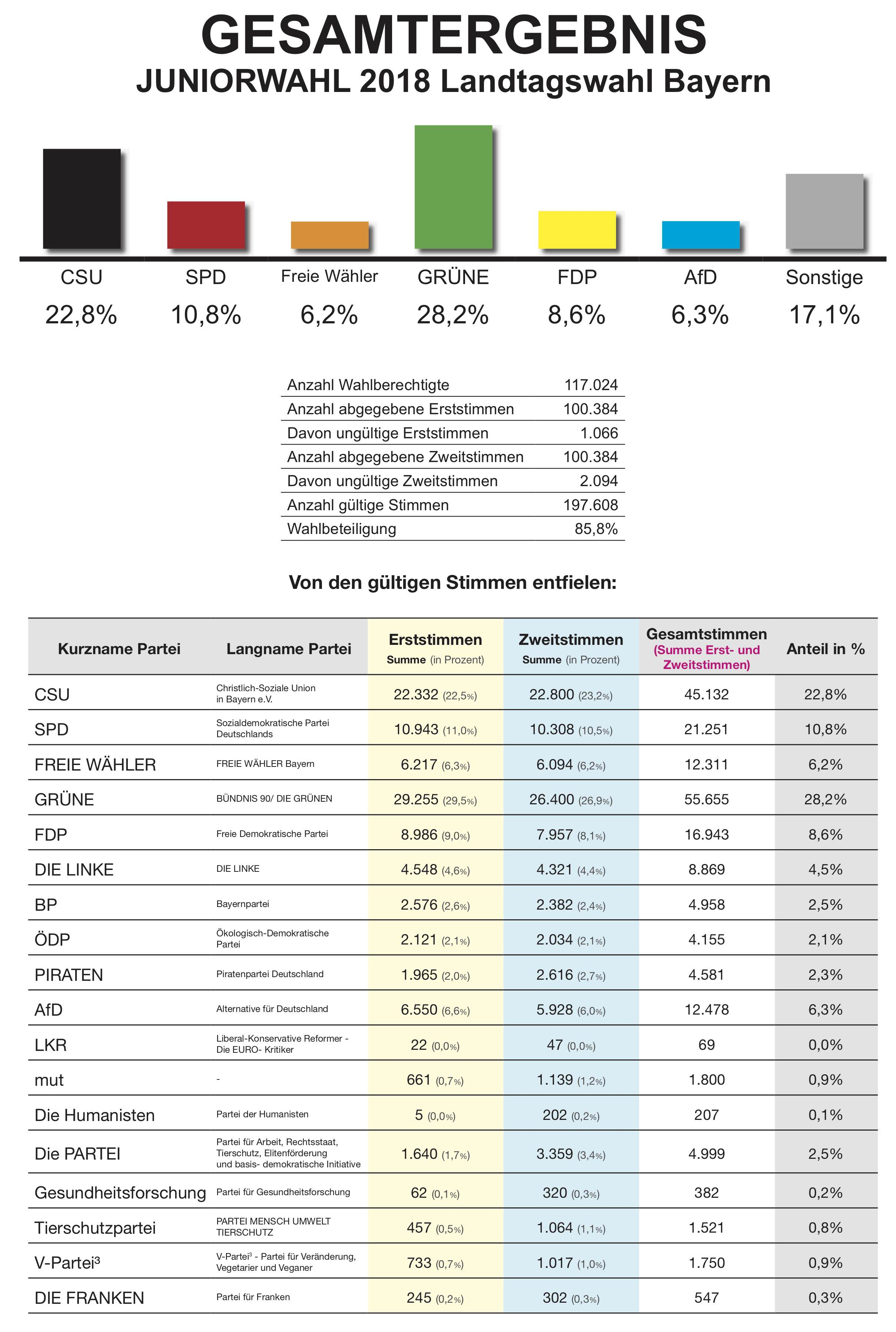 2018 Juniorwahl - Ergebnisgrafik